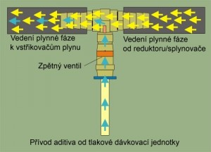 Chod aditiva v elektronickém přímazu Valve - Protector